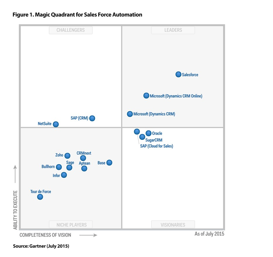CRM Magic Quadrant