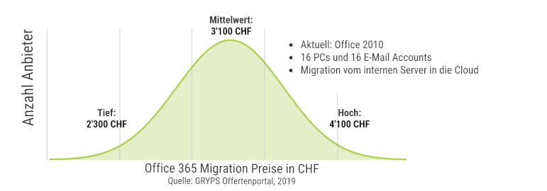 Office 365 Migration Preise
