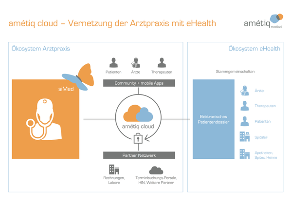 Praxissoftware in der Cloud