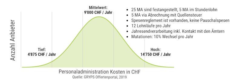Lohnadministration Kosten